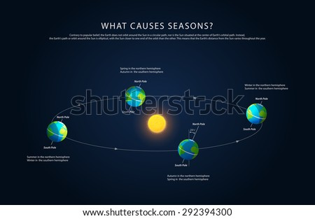 Earth rotation and changing seasons, realistic vector - stock vector