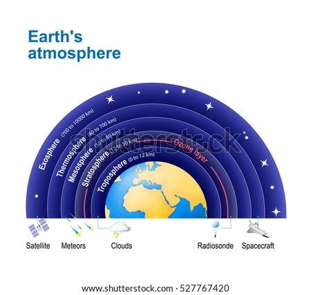What is the length of the Earths equator