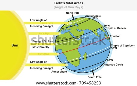 Earth latitude diagram download wiring diagrams vital areas infographic diagram showing angle stock vector 709458253 rh shutterstock com earth latitude lines diagram of zones of latitude ccuart Choice Image