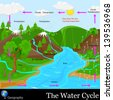easy to edit vector illustration of water cycle - stock