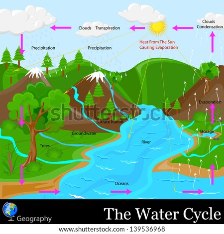 easy to edit vector illustration of water cycle - stock vector
