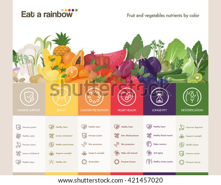 Eat a rainbow of fruits and vegetables infographic with fruits and vegetables composition and colors benefits with icons set - stock vector