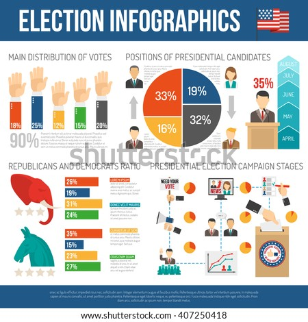 Election infographic showing percentage distribution of votes republicans and democrats ratio position of presidential candidates vector illustration - stock vector