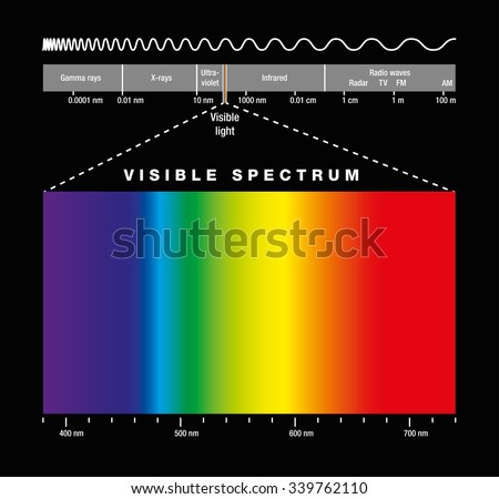 Electromagnetic spectrum of all possible frequencies of electromagnetic radiation with the colors of the visible spectrum. Isolated illustration on black background. - stock vector