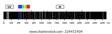electromagnetic spectrum of hydrogen - stock vector