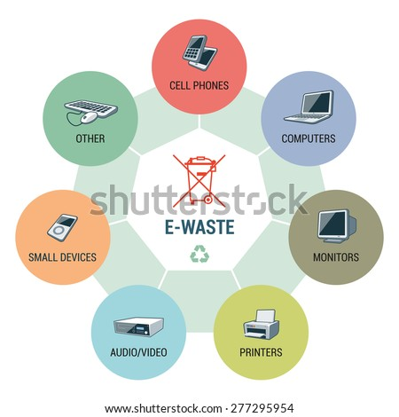 Electronic waste categories composition infographic with WEEE bin symbol. Consisting of cell phones, computers, monitors, printers, small electronic devices and other electric waste. - stock vector