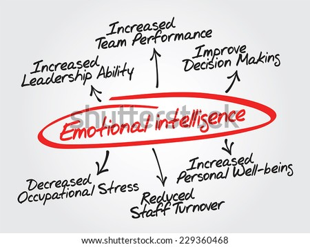 Emotional intelligence vector hand drawn concept diagram, chart shapes - stock vector