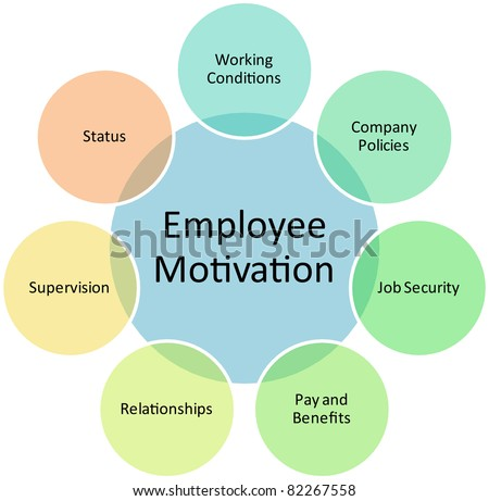 Employee motivation business diagram management strategy concept chart editable, vector   illustration - stock vector