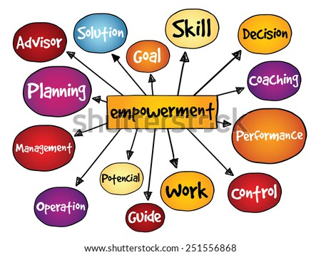 Empowerment process mind map, business concept - stock vector