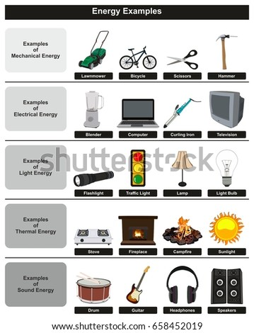 Energy Examples Infographic Diagram Including Most Stock Photo