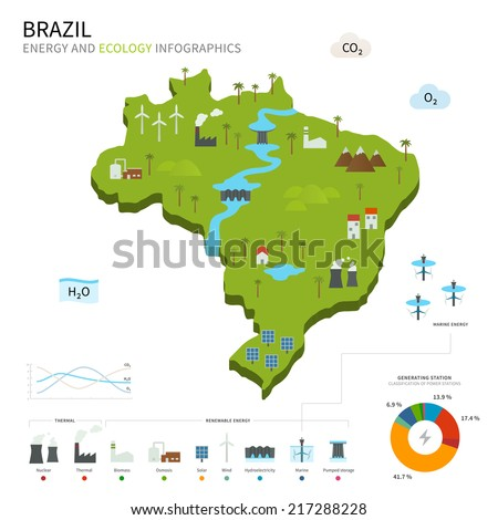 Energy industry and ecology of Brazil vector map with power stations infographic. - stock vector