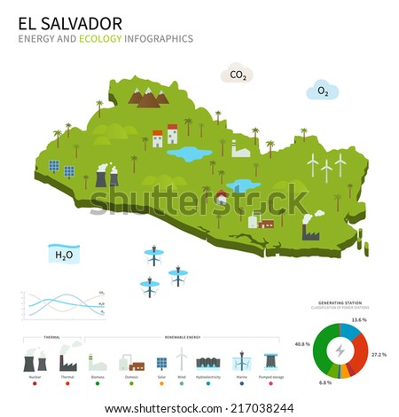 Energy industry and ecology of El Salvador vector map with power stations infographic. - stock vector
