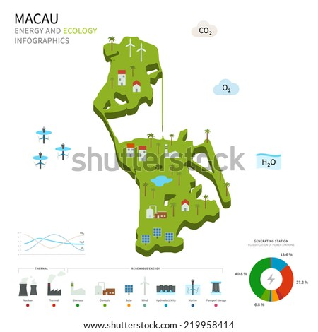Energy industry and ecology of Macau vector map with power stations infographic. - stock vector