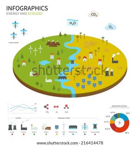 Energy industry and ecology vector map with power stations infographic. - stock vector