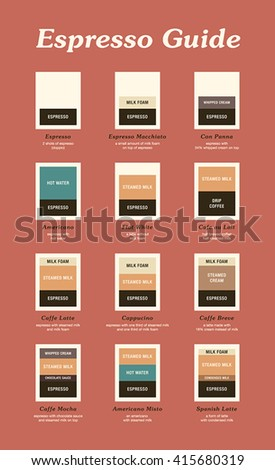 Espresso based drinks. Visual guide for ingredient ratios of hot coffee drinks. Espresso, Macchiato, Con Panna, Americano, Flat White, Latte, Cappuccino, Mocha, Misto. Vector illustration.