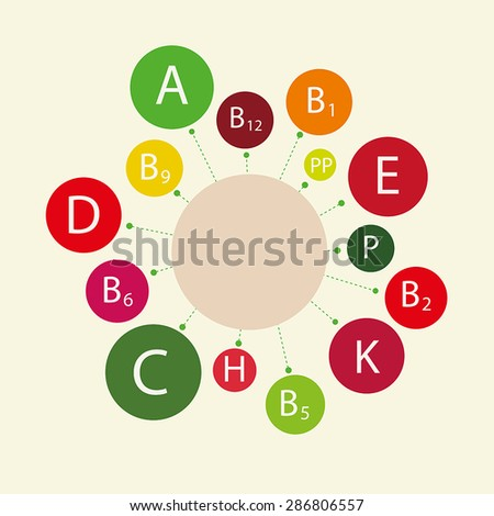 Essential vitamins necessary for human health, including children's health. Schematic representation of the names of the vitamins.