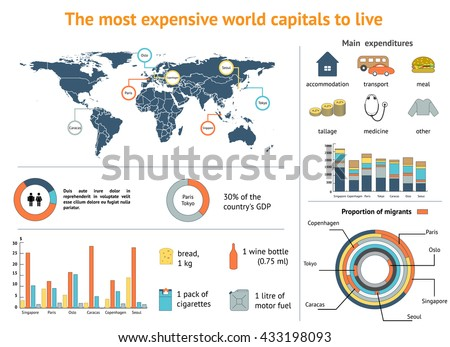 Expenses flat style thematic infographics concept. The most expensive capitals in the world to live.