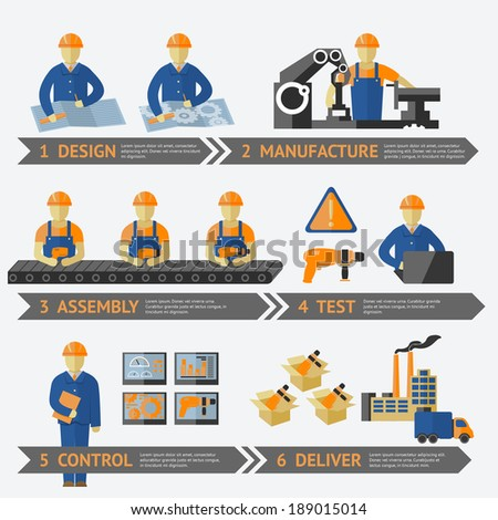 Factory production process of design manufacture assembly test control deliver infographic vector illustration - stock vector