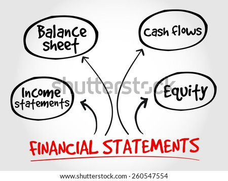 Financial statements mind map, business management strategy - stock vector