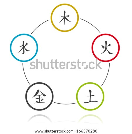 Five Elements Cycle (Wood, Fire, Earth, Metal, Water) - stock vector