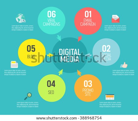 Flat vector infographics about media placement, campaign, strategy, digital project, management, engagement, analysis, communication, website, advertising, marketing platform. Modern pie chart  - stock vector