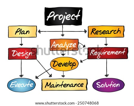Flow chart for project development, business concept - stock vector