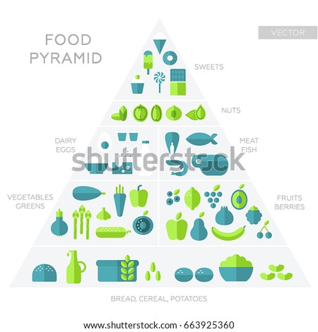 food pyramid 2 essay Title: healthy eating author: roberta matthews grade level: 4 - 6 school address: remington elementary school 77 e north st ilion school phone/fax: 895-7729 written overview: in this unit students will evaluate their own.