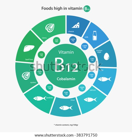Which Foods Are High In Cyanocobalamin B