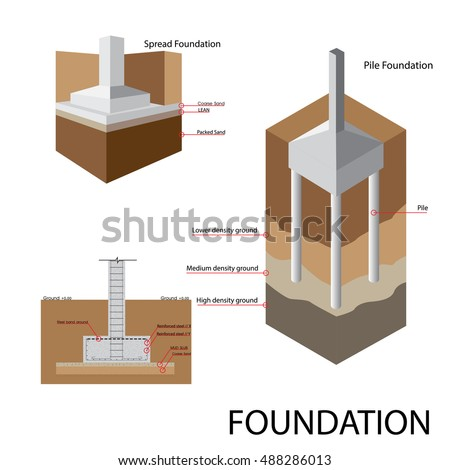 Building foundation stock images royalty free images for House foundation styles