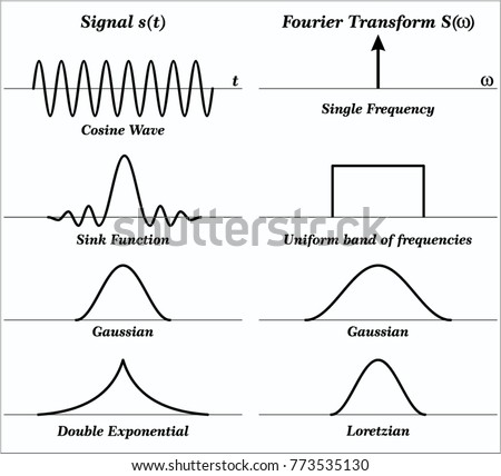 fourier transform ft stock vector 773535130 shutterstock. Black Bedroom Furniture Sets. Home Design Ideas
