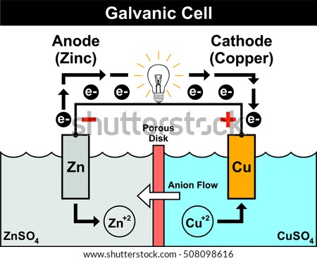 Galvanic cell simple easy understand zinc stock vector 508098616 galvanic cell simple easy to understand with zinc anode copper cathode electron flow from ccuart Images