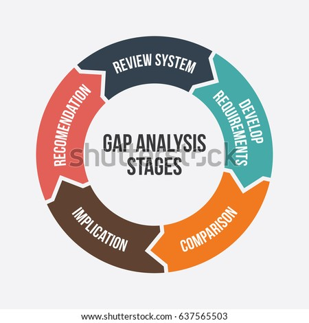 Gap Analysis Stages Diagram Illustration Business Stock Photo Photo
