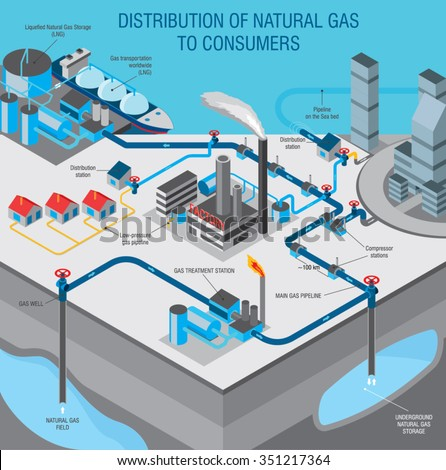gas industry info graphic explains how the gas gets from the field to consumers - stock vector