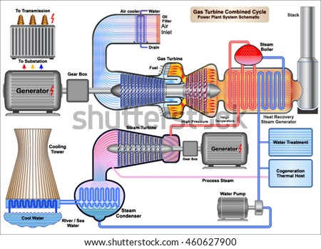 gas turbine combined cycle power plant stock vector 460627900 rh shutterstock com Power Plant Generator Wind Power Plant Diagram