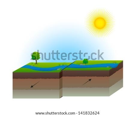 Geological Fault Strike-slip Plate Transform Earth Cross Section - stock vector