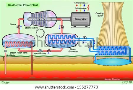 Geothermal Power Plant Diagram Geothermal Power Plant