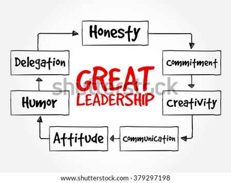 Great leadership qualities mind map flowchart business concept for presentations and reports - stock vector