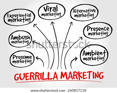 Guerrilla marketing mind map, business concept - stock vector