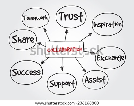 Hand drawn Collaboration, business vector concept for presentations and reports - stock vector