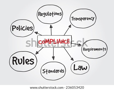 Hand drawn Compliance, business vector concept for presentations and reports - stock vector