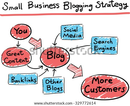 Hand drawn concept whiteboard drawing - business blogging strategy - stock vector