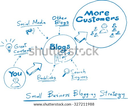 Hand drawn concept whiteboard drawing - small business blogging strategy - stock vector