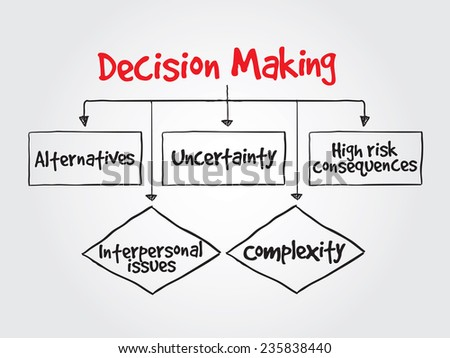 Hand drawn decision making flow chart for presentations and reports, vector business concept - stock vector