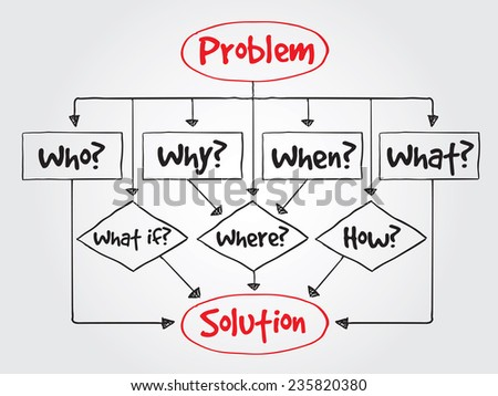 Hand drawn decision making flow chart with basic questions for presentations and reports, vector business concept - stock vector