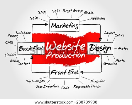 Hand drawn Diagram of website production process elements for presentations and reports, vector business concept - stock vector