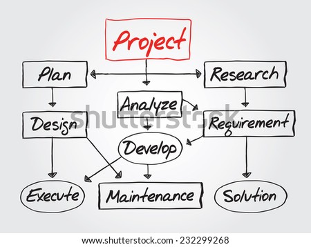Hand drawn flow chart for project development, diagram presentation, vector concept - stock vector