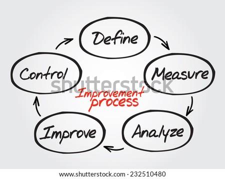 Hand drawn Improvement Process diagram, chart shapes vector concept - stock vector