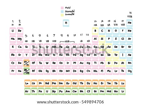 Hand drawn periodic table elements stock vector royalty free hand drawn periodic table of the elements urtaz Gallery
