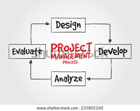 Hand drawn Project management process diagram for presentations and reports, vector business concept - stock vector
