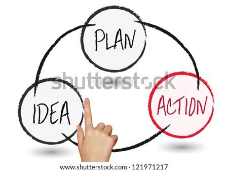 plan idea